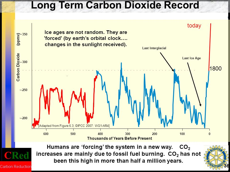 CRed Carbon Reduction 36 Humans are forcing the system in a new way. CO 2 increases are mainly due to fossil fuel burning. CO 2 has not been this high
