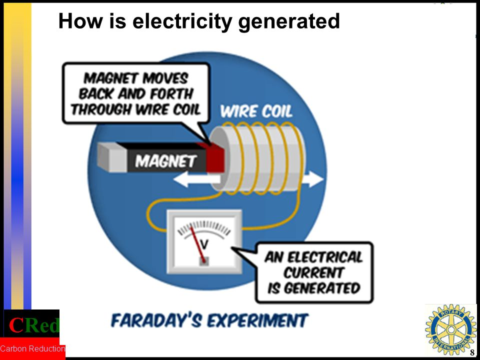 CRed Carbon Reduction 8 How is electricity generated