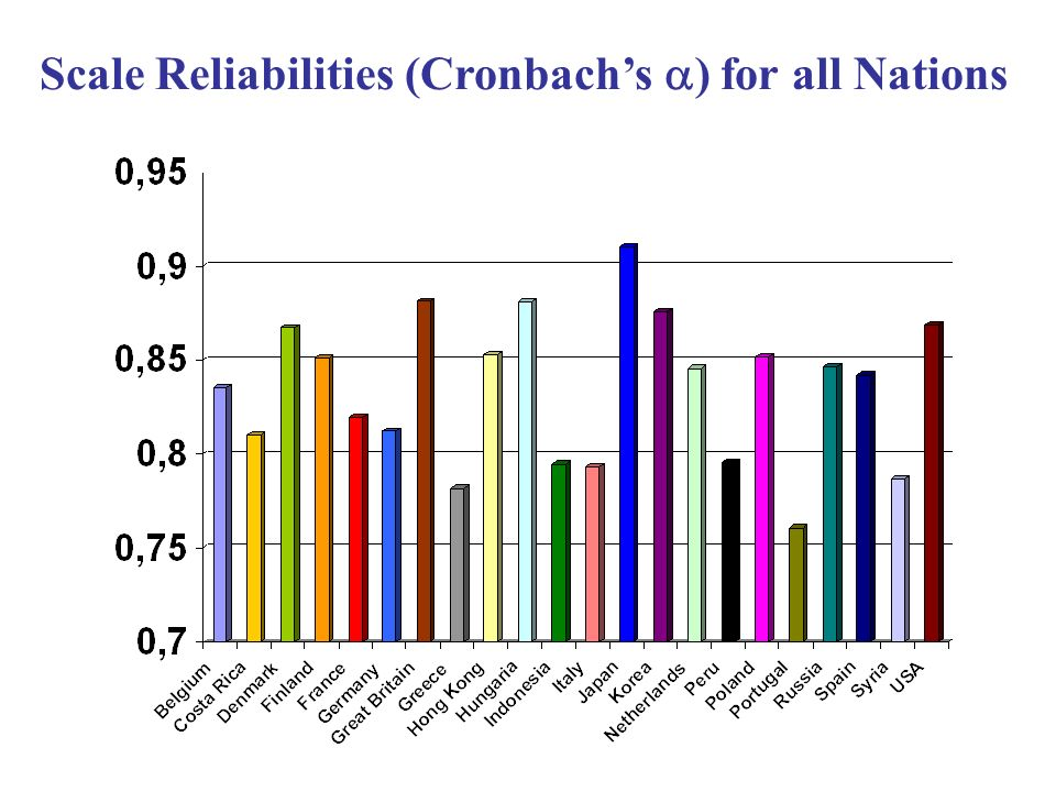 Scale Reliabilities (Cronbachs ) for all Nations