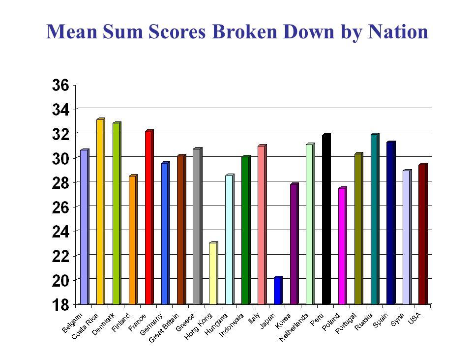 Mean Sum Scores Broken Down by Nation