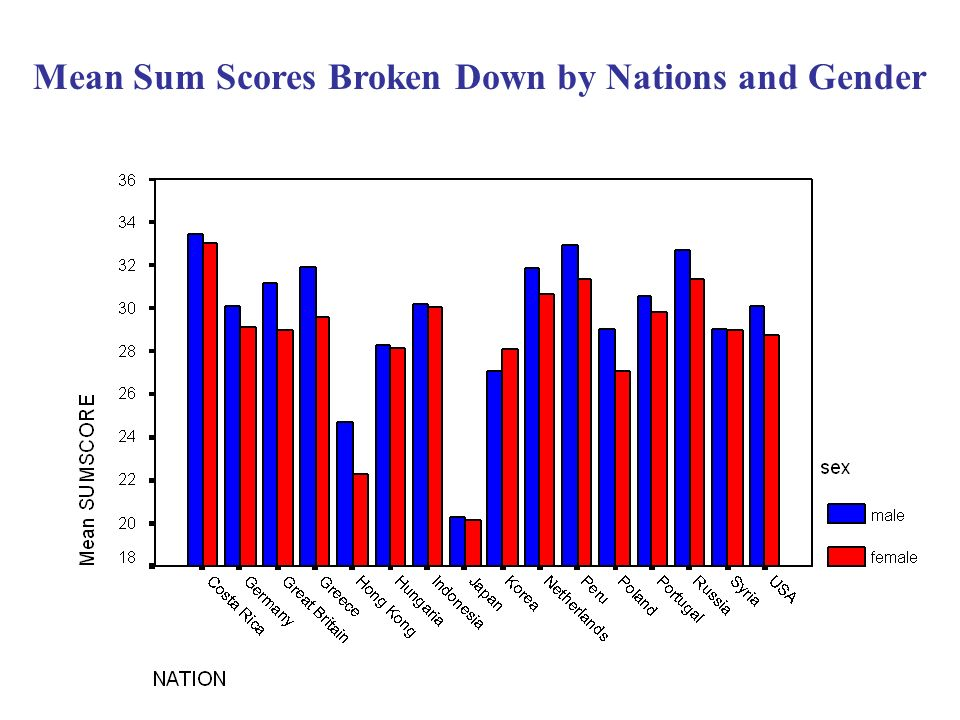 Mean Sum Scores Broken Down by Nations and Gender