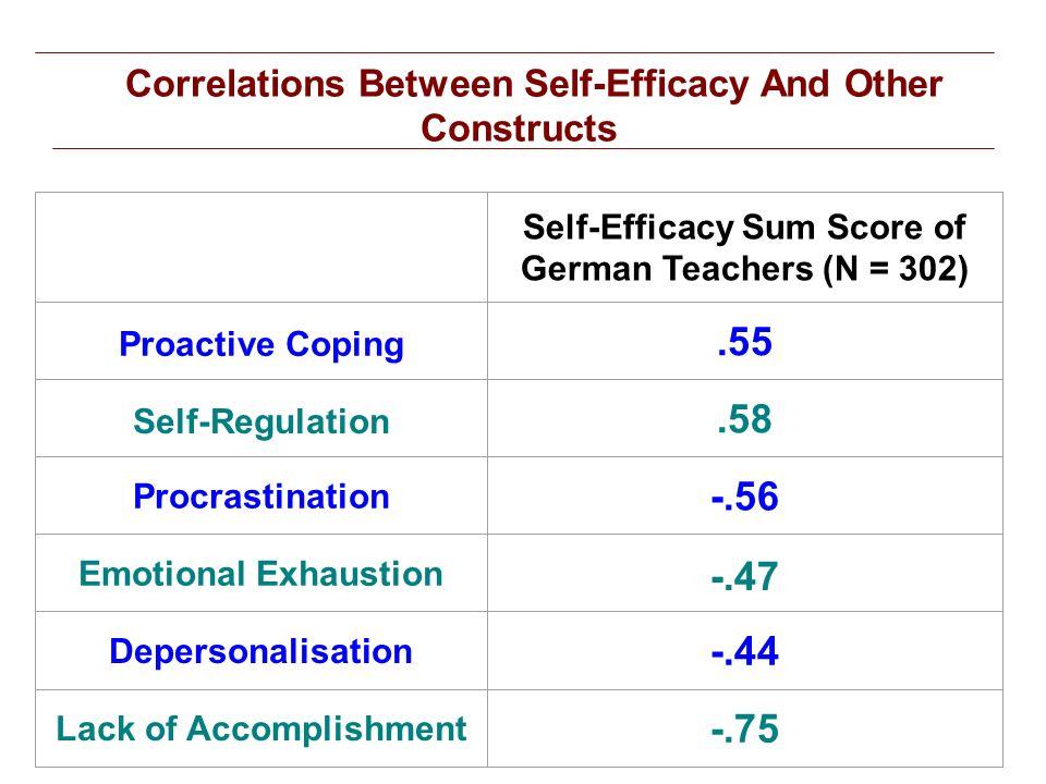 Correlations Between Self-Efficacy And Other Constructs Self-Efficacy Sum Score of German Teachers (N = 302) Proactive Coping.55 Self-Regulation.58 Pr