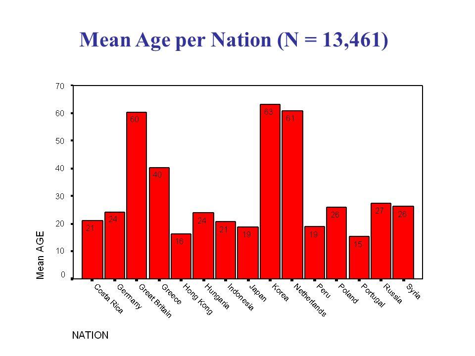Mean Age per Nation (N = 13,461)