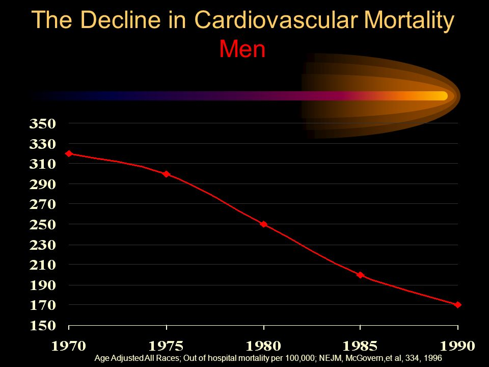 The Decline in Cardiovascular Mortality Men Age Adjusted All Races; Out of hospital mortality per 100,000; NEJM, McGovern,et al, 334, 1996