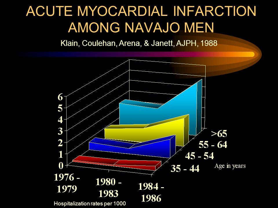 ACUTE MYOCARDIAL INFARCTION AMONG NAVAJO MEN Hospitalization rates per 1000 Klain, Coulehan, Arena, & Janett, AJPH, 1988