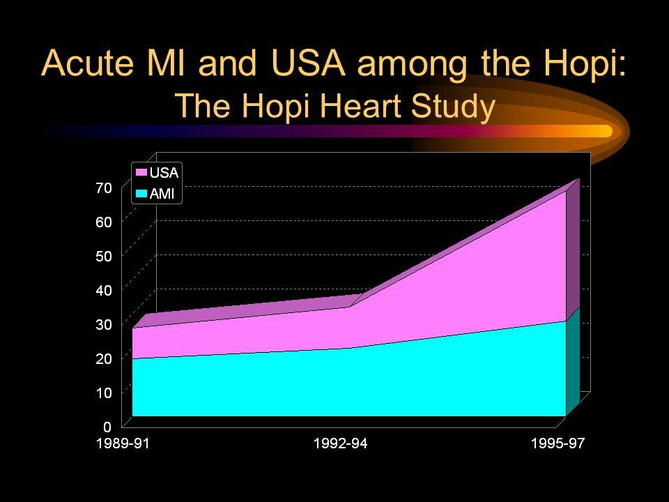 Acute MI and USA among the Hopi: The Hopi Heart Study