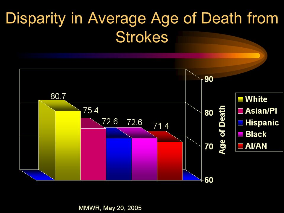 Disparity in Average Age of Death from Strokes MMWR, May 20, 2005