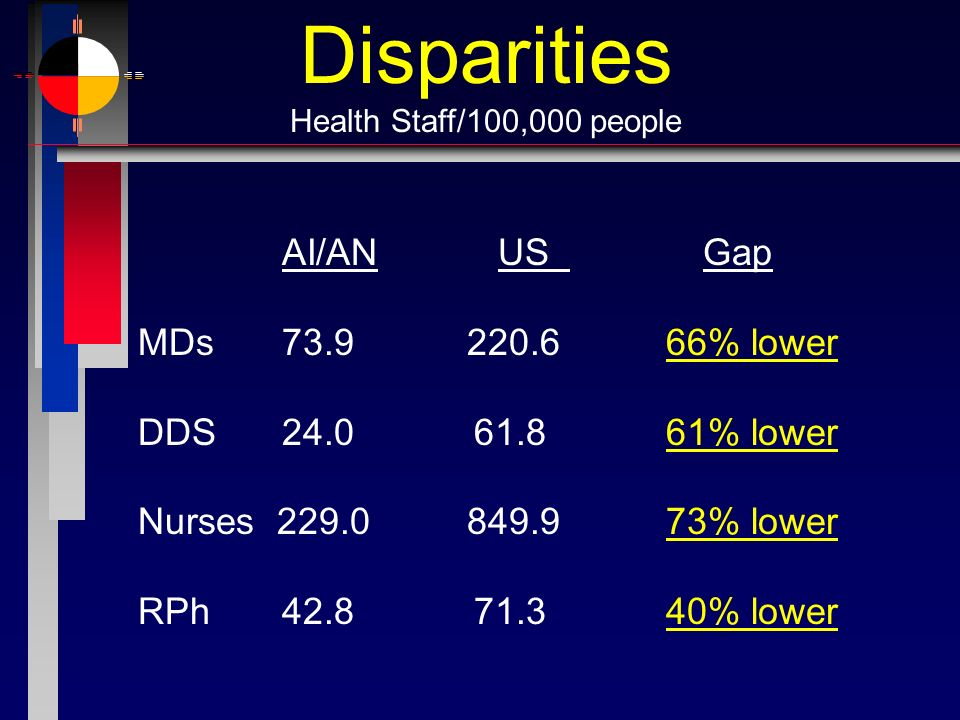 Disparities Health Staff/100,000 people AI/AN US Gap MDs73.9220.666% lower DDS24.061.861% lower Nurses 229.0849.973% lower RPh42.871.340% lower