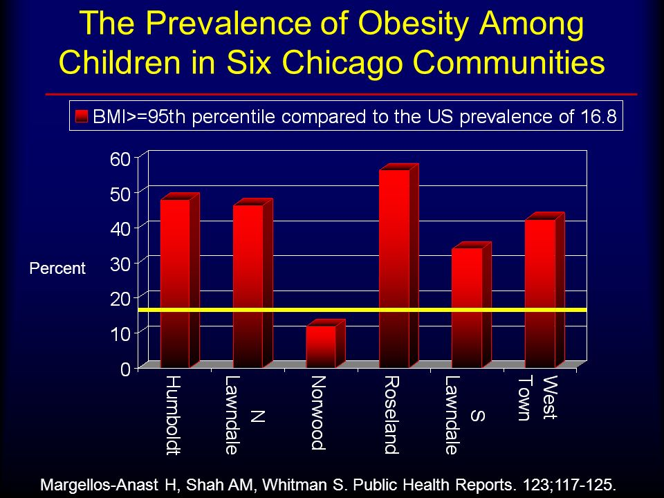 The Prevalence of Obesity Among Children in Six Chicago Communities Margellos-Anast H, Shah AM, Whitman S. Public Health Reports. 123;117-125. Percent