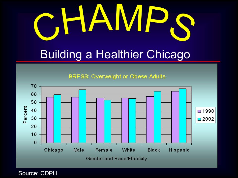 Building a Healthier Chicago Source: CDPH