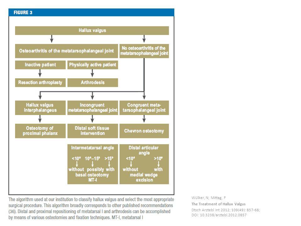 Wülker, N; Mittag, F The Treatment of Hallux Valgus Dtsch Arztebl Int 2012; 109(49): 857-68; DOI: 10.3238/arztebl.2012.0857