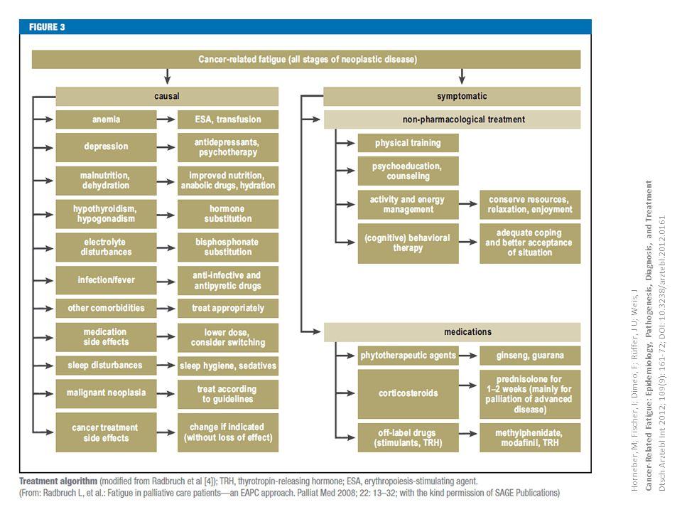 Horneber, M; Fischer, I; Dimeo, F; Rüffer, J U; Weis, J Cancer-Related Fatigue: Epidemiology, Pathogenesis, Diagnosis, and Treatment Dtsch Arztebl Int