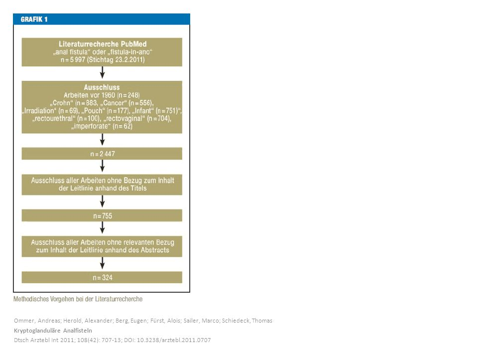 Ommer, Andreas; Herold, Alexander; Berg, Eugen; Fürst, Alois; Sailer, Marco; Schiedeck, Thomas Kryptoglanduläre Analfisteln Dtsch Arztebl Int 2011; 10