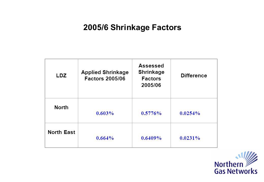 LDZ Average System Pressure OUGTOG North 0.5463% (0.548) 0.0113% (0.035) 0.02% (0.02) North East 0.6096% (0.609) 0.0113% (0.035) 0.02% (0.02) Re-Assessed 2005/6 Shrinkage Factors (Original values in brackets)