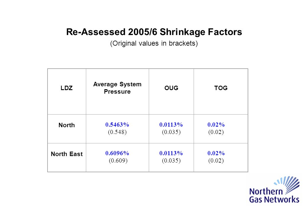 2005/6 Shrinkage Factors Very little change to ASP No change to TOG A reduction of 0.0237% in OUG