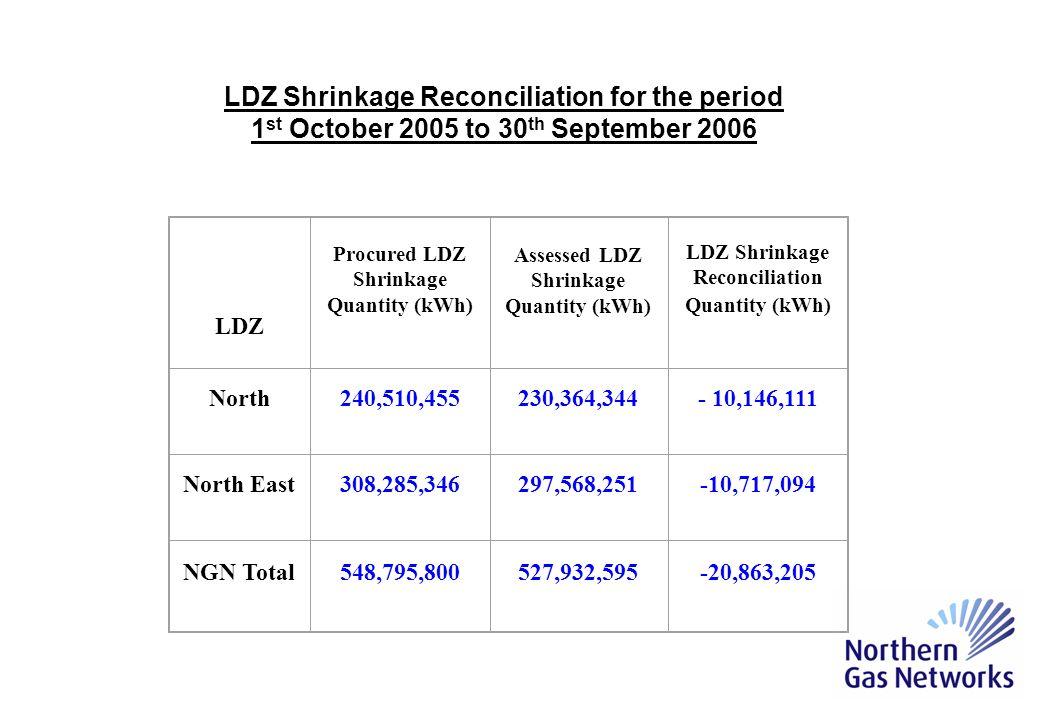 LDZ LDZ Shrinkage Reconciliation Quantity (kWh) Adjustment Value North- 10,146,111 -£190,941 North East-10,717,094 -£203,535 NGN Total -20,863,205 -£394,476 Section 2.2 of LDZ Shrinkage Adjustments Methodology Version 1.0 Financial Adjustment – Shrinkage Energy