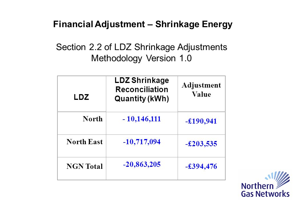 LDZ LDZ Shrinkage Reconciliation Quantity (kWh) Adjustment Value North- 10,146,111 -£190,941 North East-10,717,094 -£203,535 NGN Total -20,863,205 -£394,476 Section 2.2 of LDZ Shrinkage Adjustments Methodology Version 1.0 Financial Adjustment – Shrinkage Energy