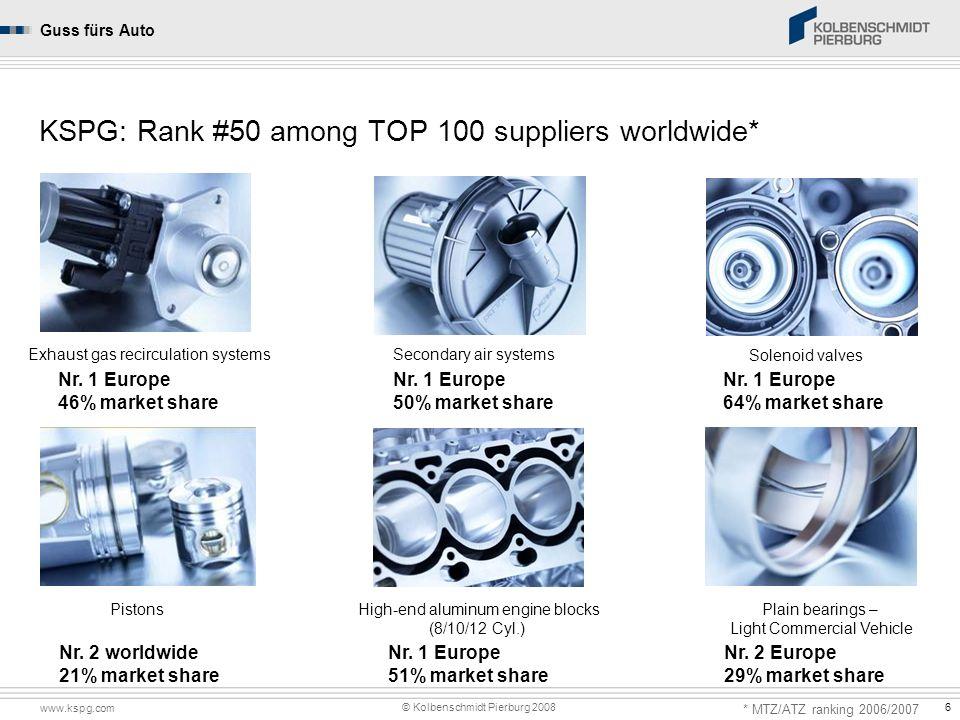 www.kspg.com © Kolbenschmidt Pierburg 2008 Kolbenschmidt Pierburg GroupGuss fürs Auto 6 KSPG: Rank #50 among TOP 100 suppliers worldwide* Nr. 1 Europe