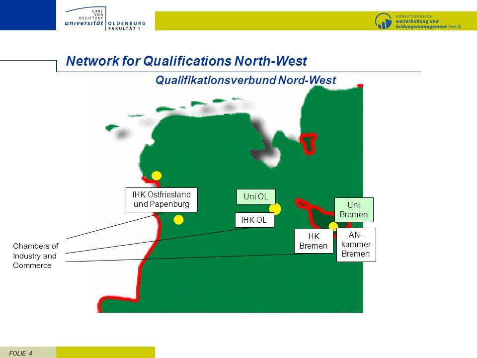 FOLIE 4 Qualifikationsverbund Nord-West Network for Qualifications North-West IHK Ostfriesland und Papenburg IHK OL HK Bremen Uni Bremen Uni OL AN- ka