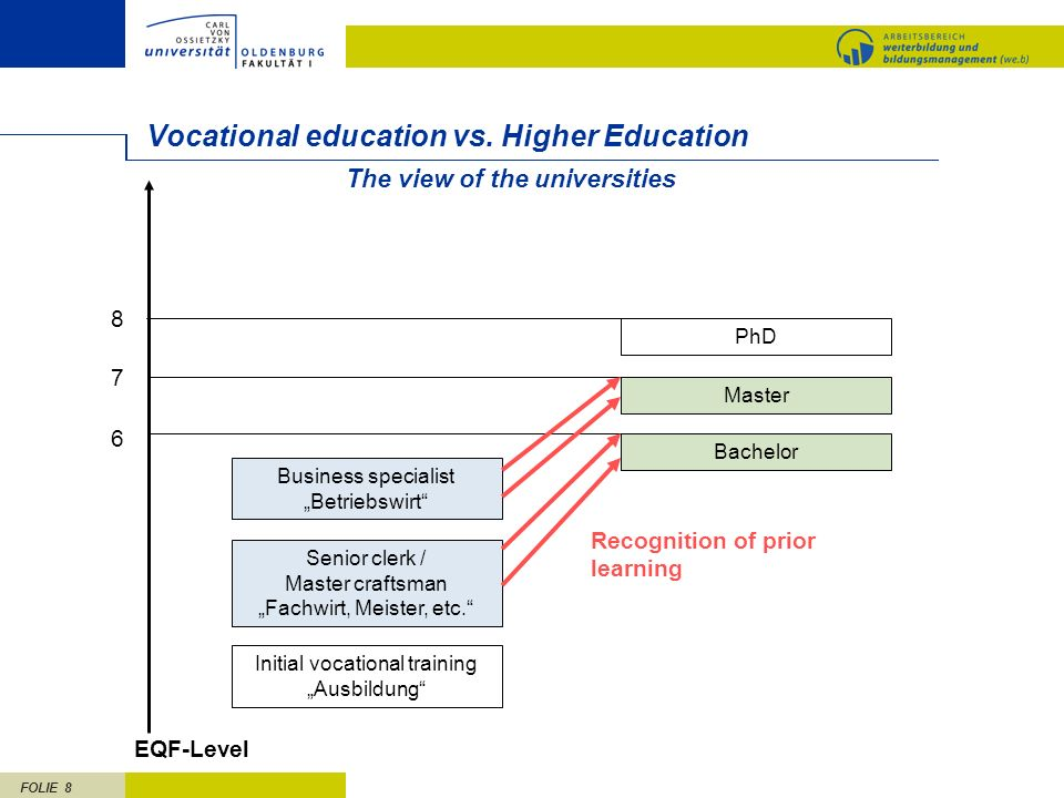 FOLIE 8 Vocational education vs. Higher Education Bachelor Senior clerk / Master craftsman Fachwirt, Meister, etc. Initial vocational training Ausbild