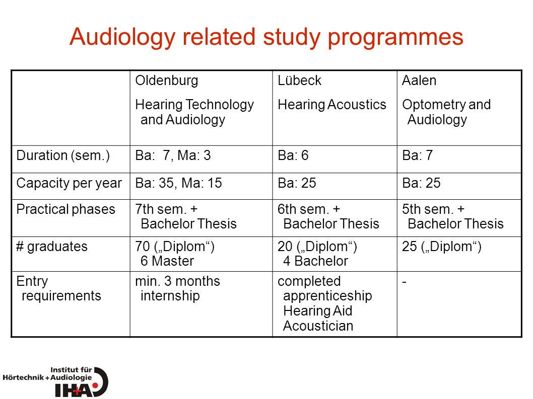 Audiology related study programmes Oldenburg Hearing Technology and Audiology Lübeck Hearing Acoustics Aalen Optometry and Audiology Duration (sem.)Ba