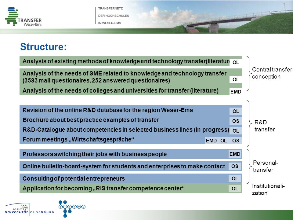 Forum meetings Wirtschaftsgespräche Brochure about best practice examples of transfer R&D-Catalogue about competencies in selected business lines (in progress) Revision of the online R&D database for the region Weser-Ems OL OS R&D transfer EMDOSOL Structure: Consulting of potential entrepreneurs Online bulletin-board-system for students and enterprises to make contact Professors switching their jobs with business people OL OS EMD Personal- transfer Application for becoming RIS transfer competence center OL Institutionali- zation Analysis of the needs of colleges and universities for transfer (literature) Analysis of the needs of SME related to knowledge and technology transfer (3583 mail questionaires, 252 answered questionaires) Analysis of existing methods of knowledge and technology transfer(literature) Central transfer conception EMD OL