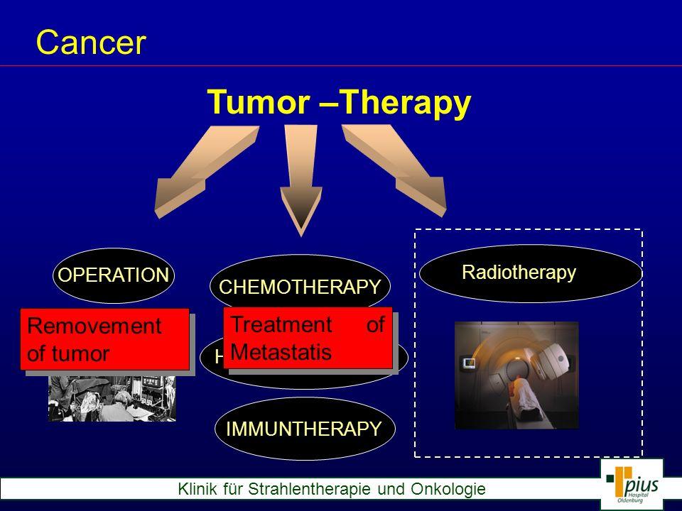 Klinik für Strahlentherapie und Onkologie Cancer Aims of Radiotherapy: local tumor control destruction of the tumor destruction of tumor rest after surgery destruction of sub-clinical tumor manifestations in lymph-nodes