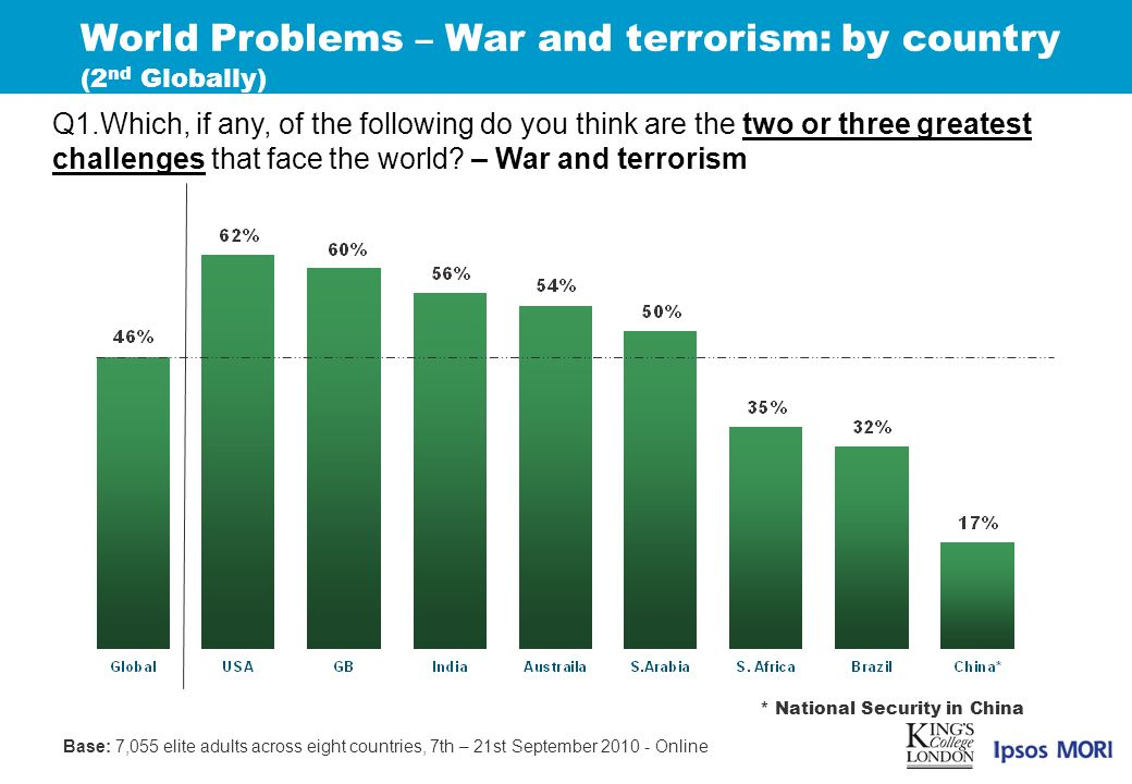 World Problems – War and terrorism: by country (2 nd Globally) Q1.Which, if any, of the following do you think are the two or three greatest challenges that face the world.