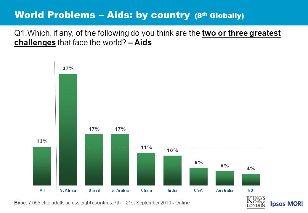 World Problems – Aids: by country (8 th Globally) Q1.Which, if any, of the following do you think are the two or three greatest challenges that face the world.