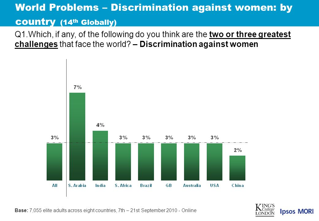 World Problems – Discrimination against women: by country (14 th Globally) Q1.Which, if any, of the following do you think are the two or three greatest challenges that face the world.