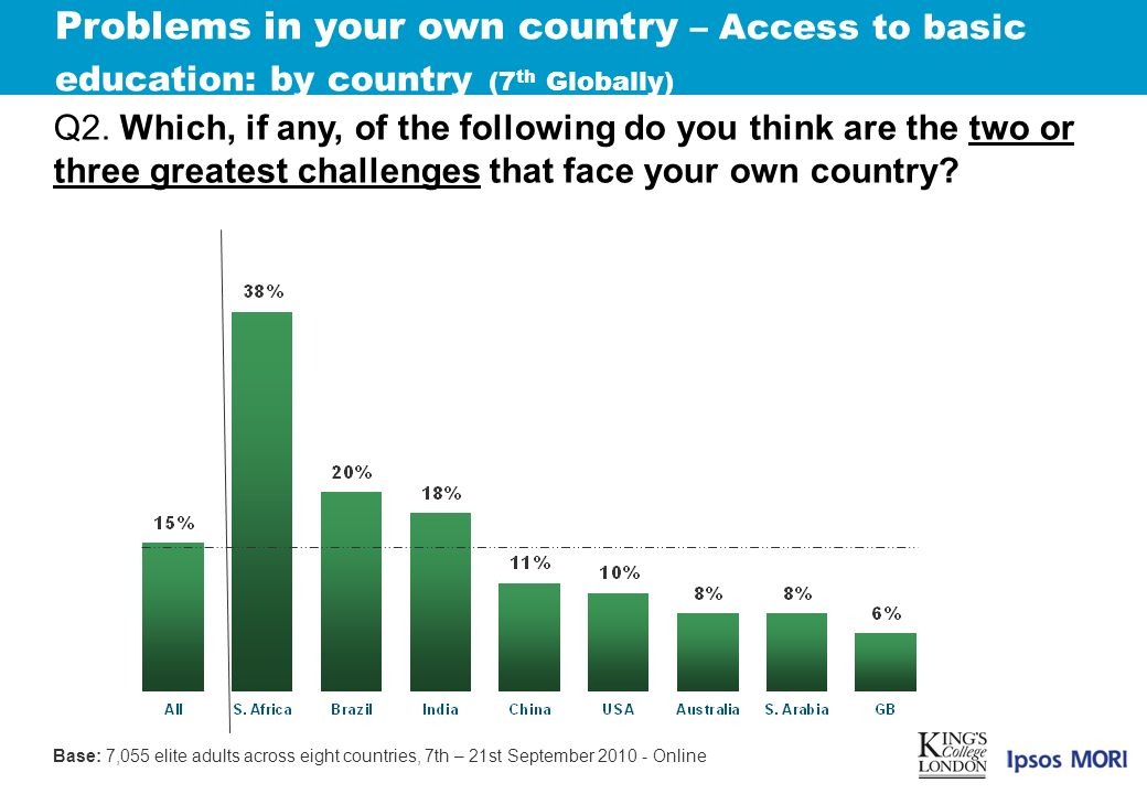 Problems in your own country – Access to basic education: by country (7 th Globally) Q2.
