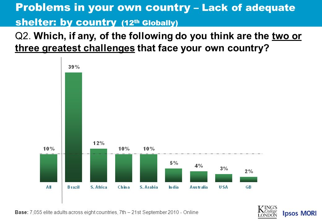 Problems in your own country – Lack of adequate shelter: by country (12 th Globally) Q2.