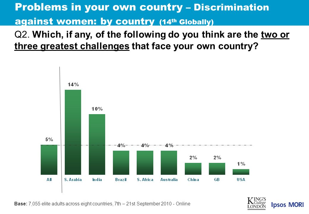 Problems in your own country – Discrimination against women: by country (14 th Globally) Q2.