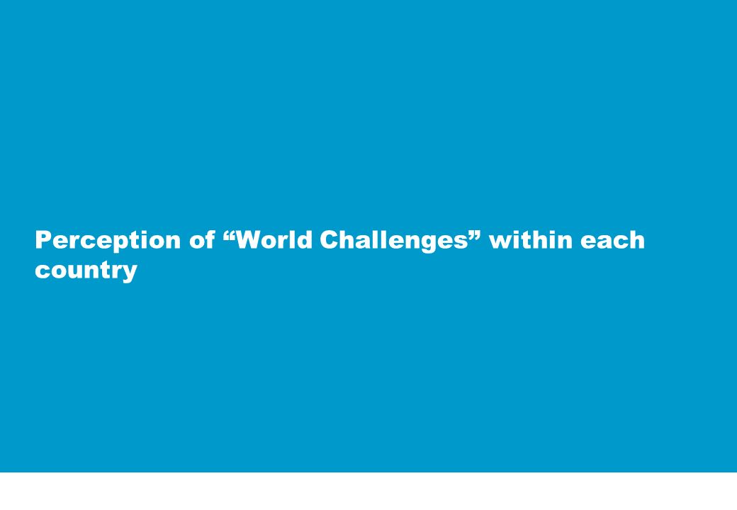 Perception of World Challenges within each country