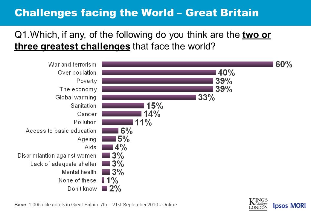 Challenges facing the World – Great Britain Q1.Which, if any, of the following do you think are the two or three greatest challenges that face the world.