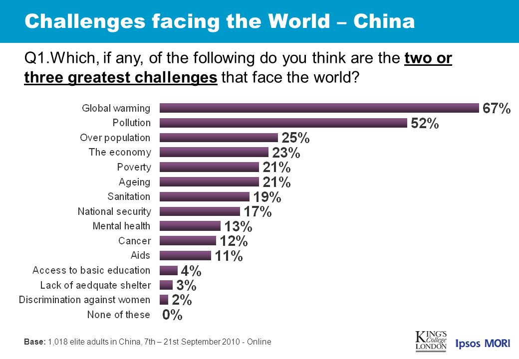 Challenges facing the World – China Q1.Which, if any, of the following do you think are the two or three greatest challenges that face the world.