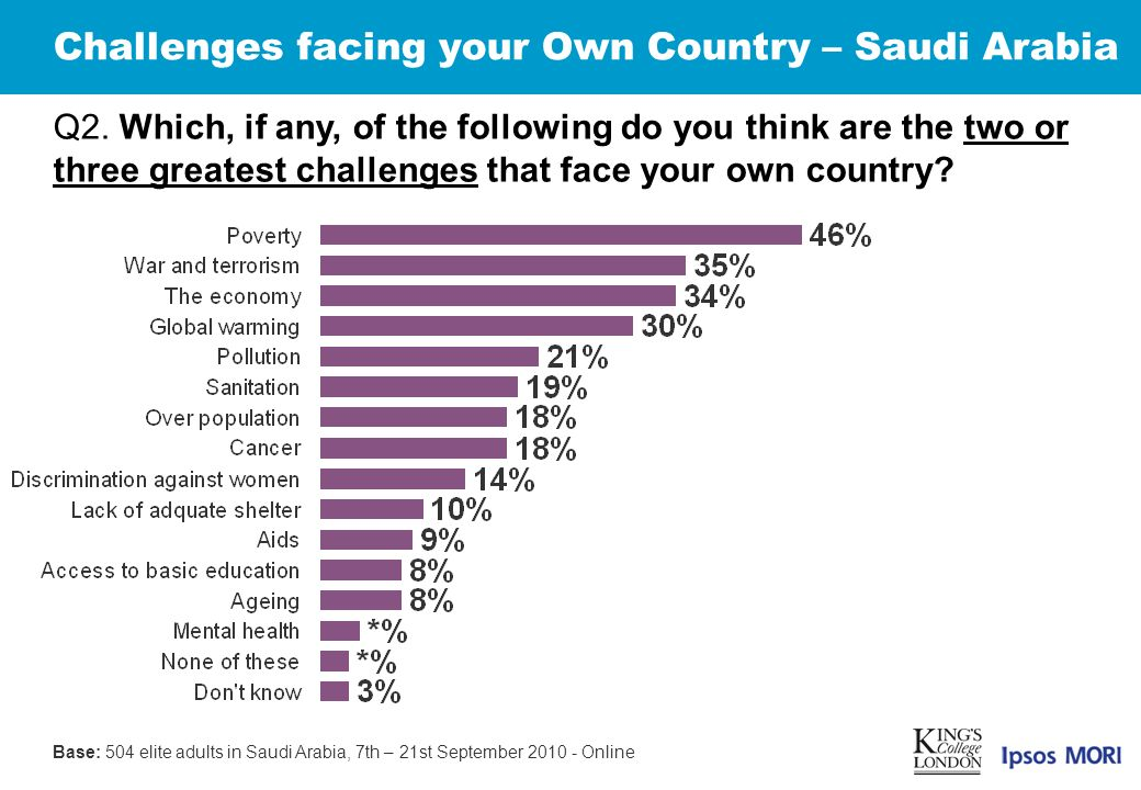Challenges facing your Own Country – Saudi Arabia Q2.