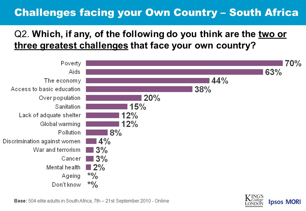 Challenges facing your Own Country – South Africa Q2.