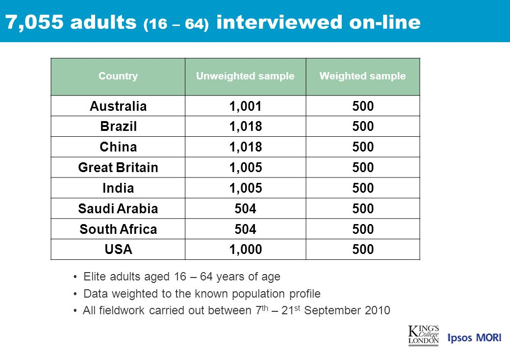 7,055 adults (16 – 64) interviewed on-line CountryUnweighted sampleWeighted sample Australia1,001500 Brazil1,018500 China1,018500 Great Britain1,005500 India1,005500 Saudi Arabia504500 South Africa504500 USA1,000500 Elite adults aged 16 – 64 years of age Data weighted to the known population profile All fieldwork carried out between 7 th – 21 st September 2010