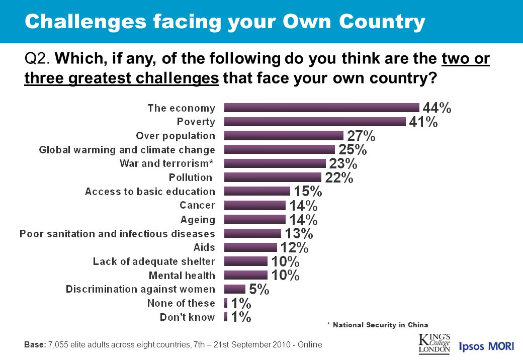 Challenges facing your Own Country Q2.
