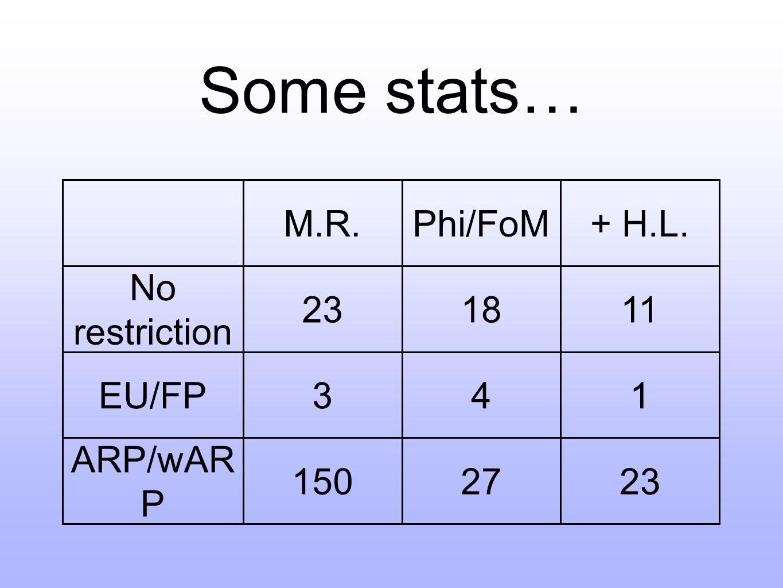 Some stats… M.R.Phi/FoM+ H.L. No restriction 231811 EU/FP341 ARP/wAR P 1502723