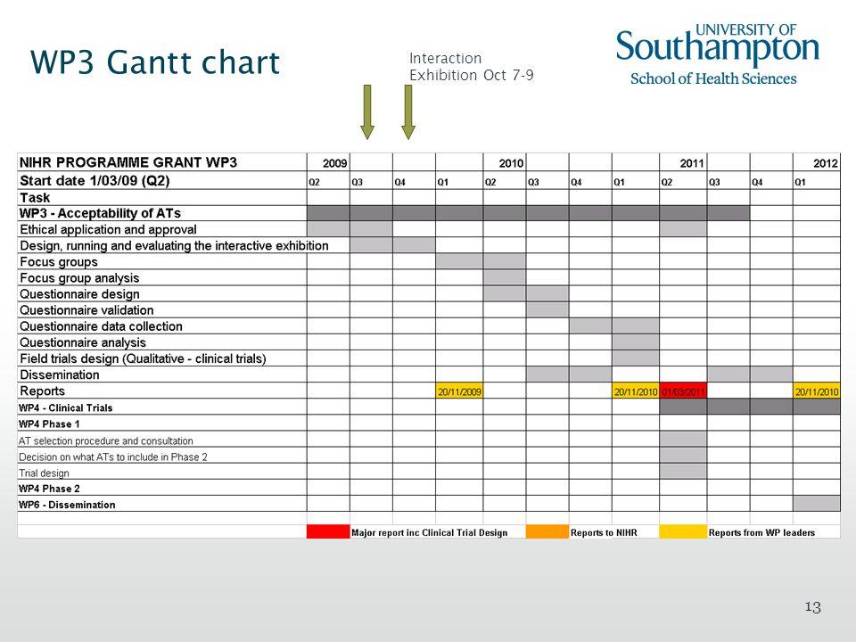 13 WP3 Gantt chart Interaction Exhibition Oct 7-9