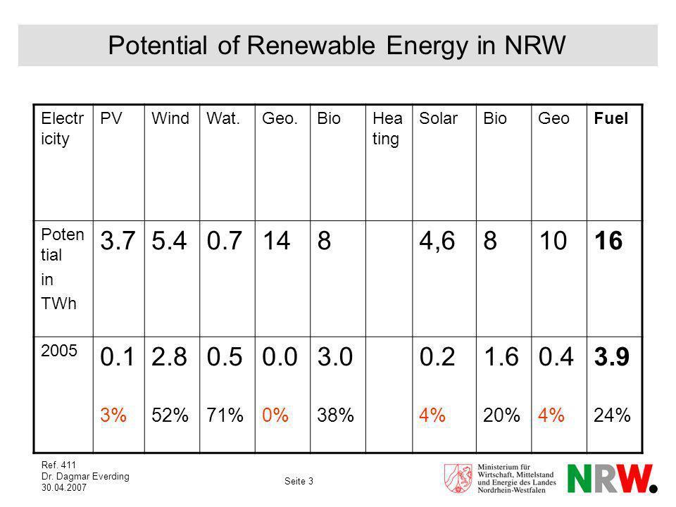 Seite 3 Ref. 411 Dr. Dagmar Everding 30.04.2007 Potential of Renewable Energy in NRW Electr icity PVWindWat.Geo.BioHea ting SolarBioGeoFuel Poten tial