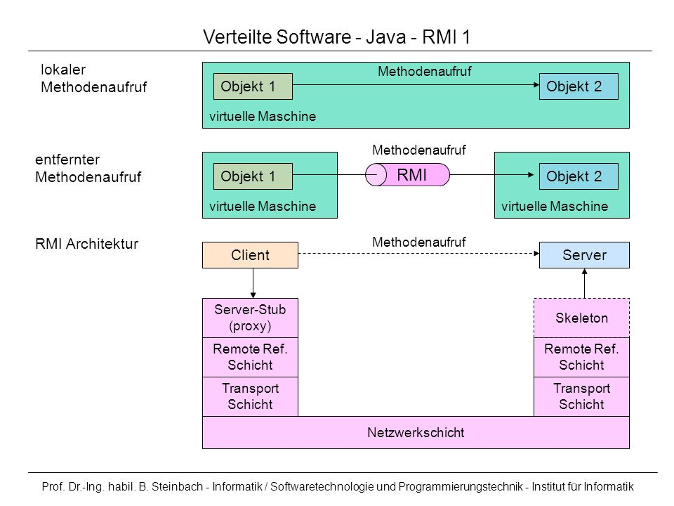 Prof. Dr.-Ing. habil. B. Steinbach - Informatik / Softwaretechnologie und Programmierungstechnik - Institut für Informatik virtuelle Maschine Verteilt