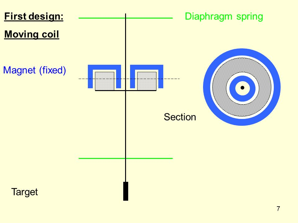 8 Diaphragm spring Target Section NS Alternative design: Moving magnet Array of coils