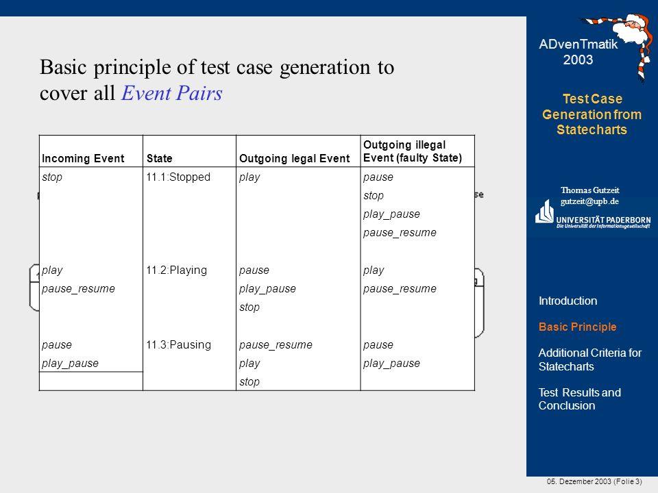 05. Dezember 2003 (Folie 3) Test Case Generation from Statecharts Thomas Gutzeit gutzeit@upb.de ADvenTmatik 2003 Basic principle of test case generati