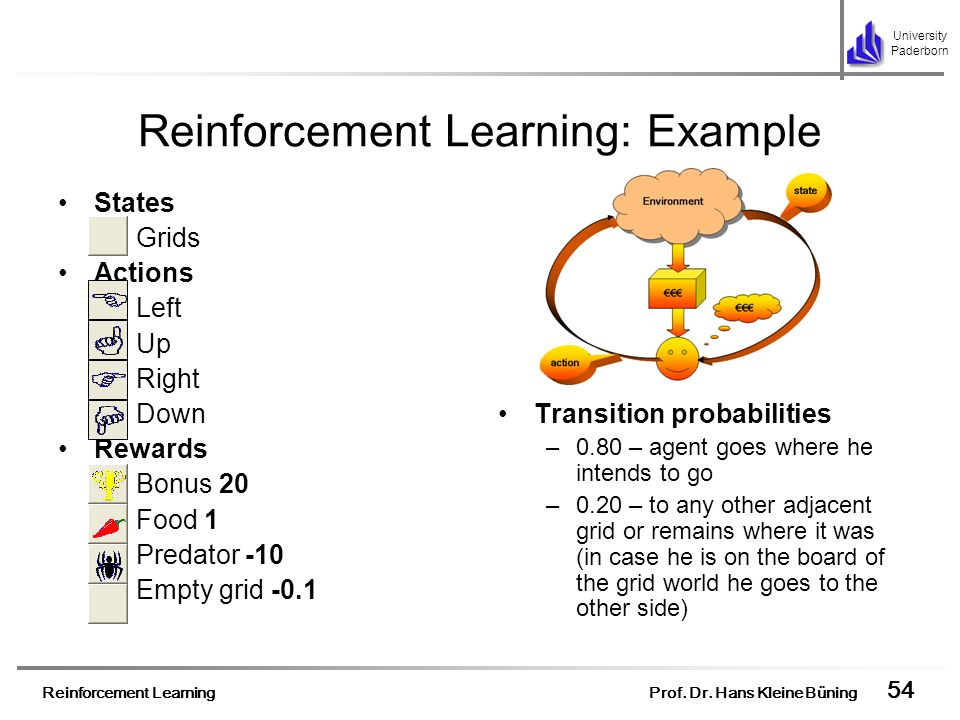 Reinforcement Learning Prof. Dr. Hans Kleine Büning 54 University Paderborn Reinforcement Learning: Example States –Grids Actions –Left –Up –Right –Do