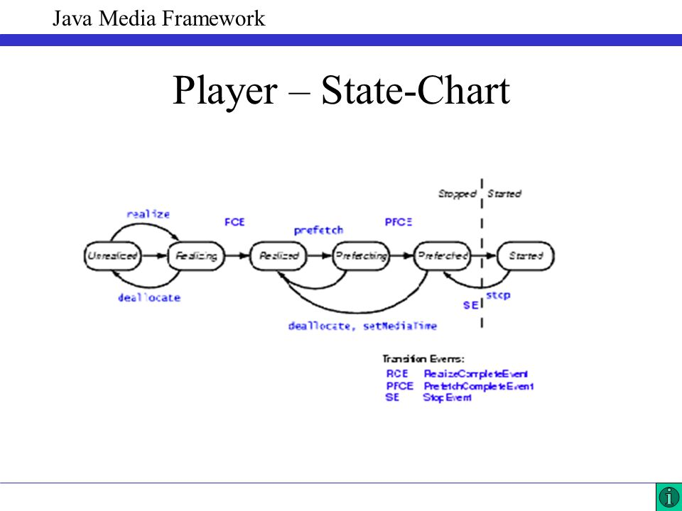 Java Media Framework Player – State-Chart