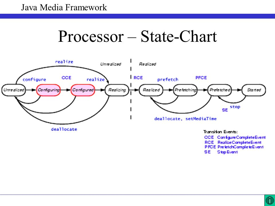 Java Media Framework Processor – State-Chart