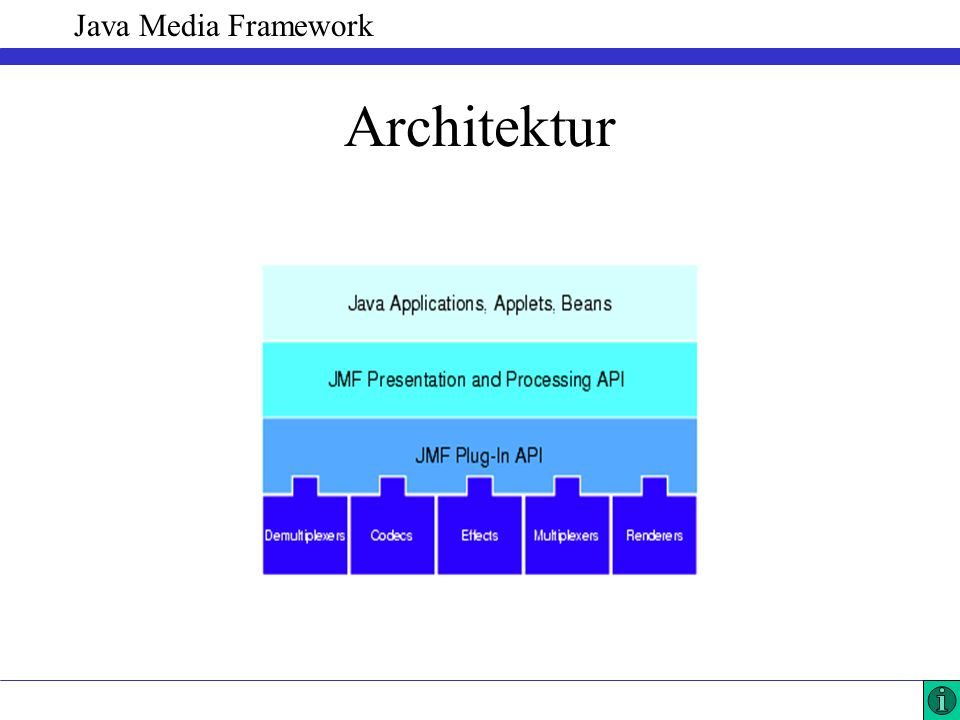 Java Media Framework Architektur
